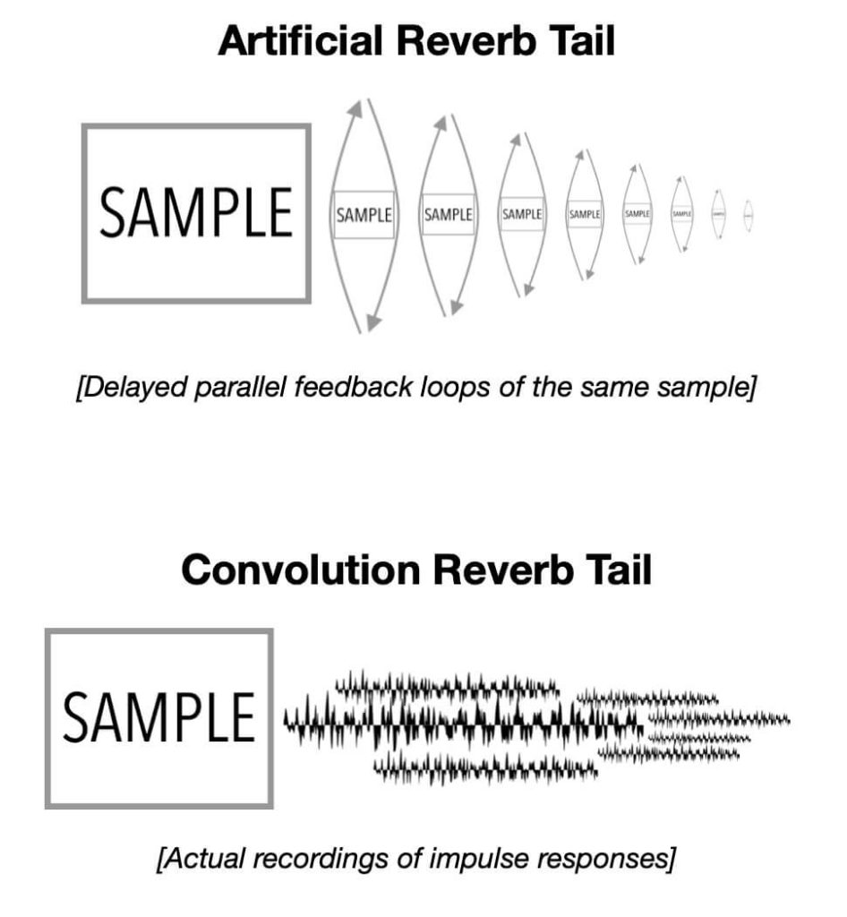 Reverb Tails